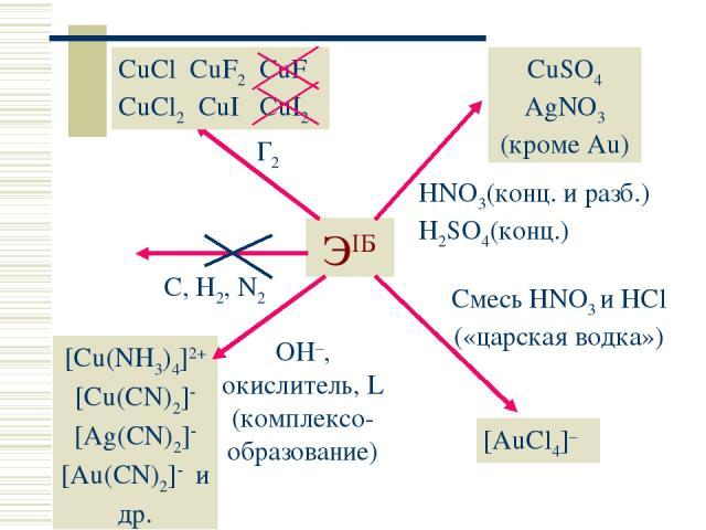 ЭIБ C, H2, N2 Г2 CuCl CuF2 CuF CuCl2 CuI CuI2 CuSO4 AgNO3 (кроме Au) HNO3(конц. и разб.) H2SO4(конц.) Смесь HNO3 и HCl («царская водка») [AuCl4]– OH–, окислитель, L (комплексо-образование) [Cu(NH3)4]2+ [Cu(CN)2] [Ag(CN)2] [Au(CN)2] и др. Простые вещества