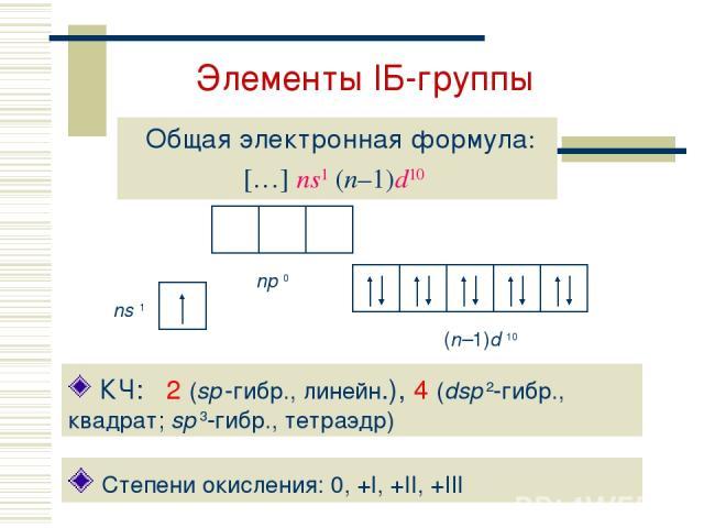 Элементы IБ-группы Общая электронная формула: […] ns1 (n–1)d10 Степени окисления: 0, +I, +II, +III КЧ: 2 (sp -гибр., линейн.), 4 (dsp 2-гибр., квадрат; sp 3-гибр., тетраэдр)