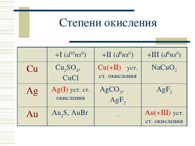 Степени окисления +I (d10ns0) +II (d9ns0) +III (d8ns0) Cu Cu2SO4, CuCl Cu(+II) уст. ст. окисления NaCuO2 Ag Ag(I) уст. ст. окисления AgCO3, AgF2 AgF3 Au Au2S, AuBr – Au(+III) уст. ст. окисления
