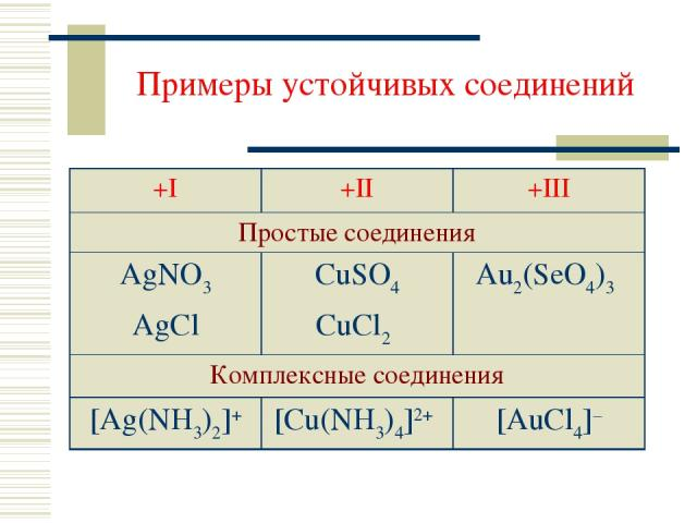 Примеры устойчивых соединений +I +II +III Простые соединения AgNO3 AgCl CuSO4 CuCl2 Au2(SeO4)3 Комплексные соединения [Ag(NH3)2]+ [Cu(NH3)4]2+ [AuCl4]–