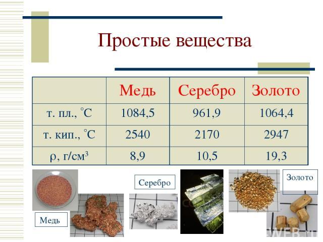 Простые вещества Медь Серебро Золото т. пл., С 1084,5 961,9 1064,4 т. кип., С 2540 2170 2947 , г/см3 8,9 10,5 19,3