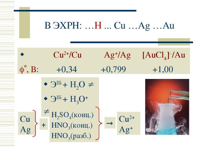 В ЭХРН: …H ... Cu …Ag …Au Сu2+/Cu Ag+/Ag [AuСl4]–/Au , В: +0,34 +0,799 +1,00 ЭIБ + H2O ЭIБ + H3O+ CuAg H2SO4(конц.) HNO3(конц.) HNO3(разб.) Cu2+ Ag+