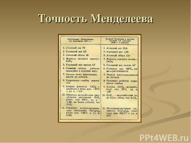 Точность Менделеева