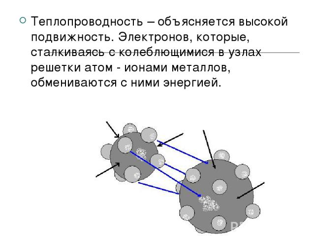 Теплопроводность – объясняется высокой подвижность. Электронов, которые, сталкиваясь с колеблющимися в узлах решетки атом - ионами металлов, обмениваются с ними энергией.