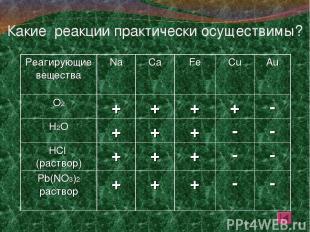 Какие реакции практически осуществимы? Реагирующие вещества Na Ca Fe Cu Au О2 +