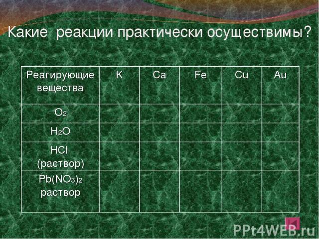 Какие реакции практически осуществимы? Реагирующие вещества K Ca Fe Cu Au О2 Н2О HCl (раствор) Pb(NO3)2 раствор