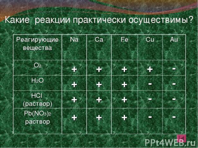 Какие реакции практически осуществимы? Реагирующие вещества Na Ca Fe Cu Au О2 + + + + - Н2О + + + - - HCl (раствор) + + + - - Pb(NO3)2 раствор + + + - -