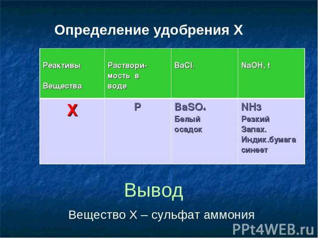 Определение удобрения X Вывод Вещество X – сульфат аммония Реактивы Вещества Раствори- мость в воде BaCl2 NaOH, t Х P BaSO4 Белый осадок NH3 Резкий Запах. Индик.бумага синеет