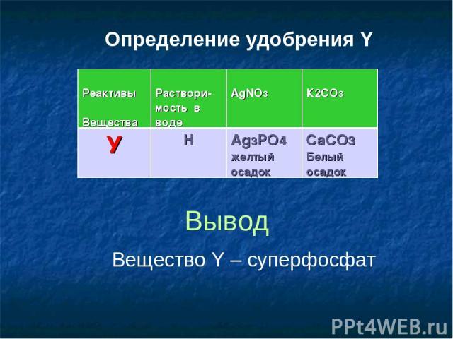Определение удобрения Y Вывод Вещество Y – суперфосфат Реактивы Вещества Раствори- мость в воде AgNO3 К2СО3 У Н Ag3РО4 желтый осадок СаСО3 Белый осадок