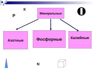 Минеральные Азотные Фосфорные Калийные P К N P N