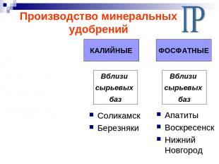 Производство минеральных удобрений АЗОТНЫЕ КАЛИЙНЫЕ ФОСФАТНЫЕ Вблизи сырьевых ба