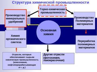 Структура химической промышленности Основная химия Производство Полимерных матер