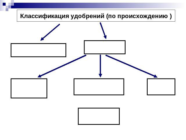 Классификация удобрений (по происхождению )
