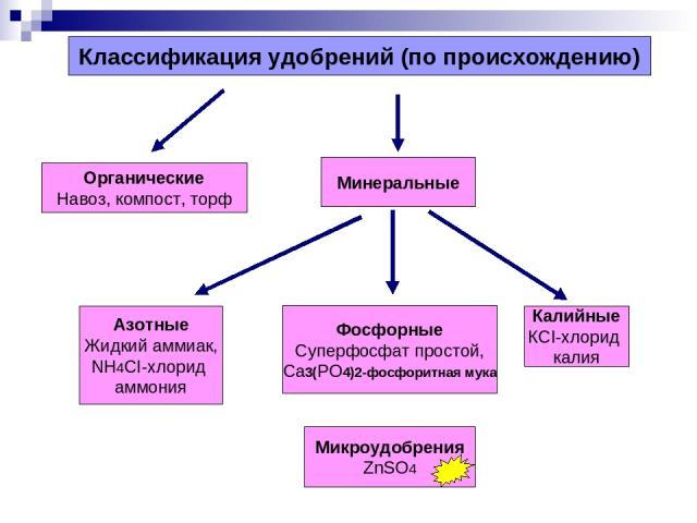 Органические Навоз, компост, торф Минеральные Классификация удобрений (по происхождению) Азотные Жидкий аммиак, NH4CI-хлорид аммония Фосфорные Cуперфосфат простой, Сa3(РО4)2-фосфоритная мука Калийные КСI-хлорид калия Микроудобрения ZnSO4