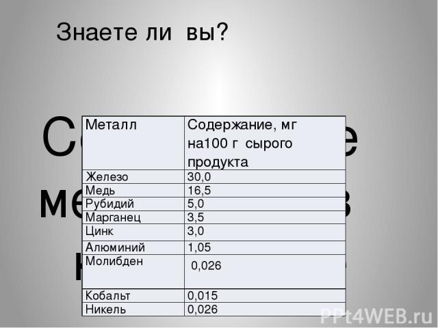 Знаете ли вы? Содержание металлов в картофеле                    Металл Содержание, мг на100 г сырогопродукта Железо 30,0 Медь 16,5 Рубидий 5,0 Марганец 3,5 Цинк 3,0 Алюминий 1,05 Молибден 0,026 Кобальт 0,015 Никель 0,026