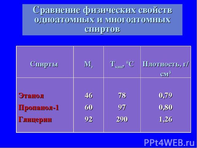 Сравнение физических свойств одноатомных и многоатомных спиртов Спирты Мr Tкип, 0С Плотность, г/ см3 Этанол Пропанол-1 Глицерин 46 60 92 78 97 290 0,79 0,80 1,26