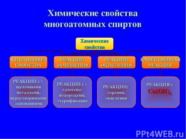 Химические свойства многоатомных спиртов РЕАКЦИИ с : щелочными металлами, нерастворимыми основаниями РЕАКЦИИ с : галогено- водородами; этерификация РЕАКЦИИ: горения, окисления РЕАКЦИЯ с Cu(OH)2