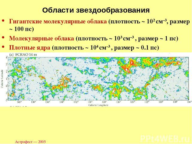 Астрофест — 2005 Области звездообразования Гигантские молекулярные облака (плотность ~ 102 см–3, размер ~ 100 пс) Молекулярные облака (плотность ~ 103 см–3 , размер ~ 1 пс) Плотные ядра (плотность ~ 104 см–3 , размер ~ 0.1 пс) Астрофест — 2005