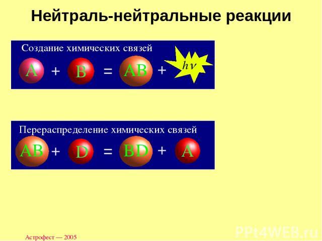 Астрофест — 2005 Нейтраль-нейтральные реакции Создание химических связей Перераспределение химических связей Астрофест — 2005