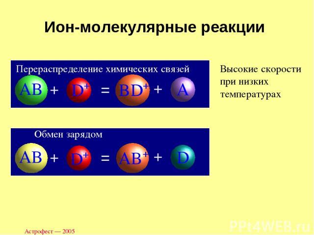 Астрофест — 2005 Ион-молекулярные реакции Перераспределение химических связей Обмен зарядом Высокие скорости при низких температурах Астрофест — 2005