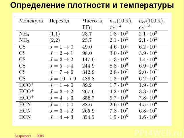 Астрофест — 2005 Определение плотности и температуры Астрофест — 2005