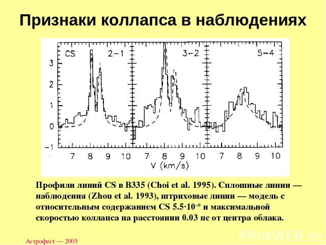 Астрофест — 2005 Признаки коллапса в наблюдениях Профили линий CS в B335 (Choi et al. 1995). Сплошные линии — наблюдения (Zhou et al. 1993), штриховые линии — модель с относительным содержанием CS 5.5·10–9 и максимальной скоростью коллапса на рассто…