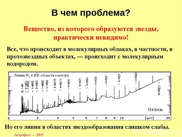 Астрофест — 2005 Вещество, из которого образуются звезды, практически невидимо! Все, что происходит в молекулярных облаках, в частности, в протозвездных объектах, — происходит с молекулярным водородом. В чем проблема? Линии Н2 в ИК-области спектра Н…