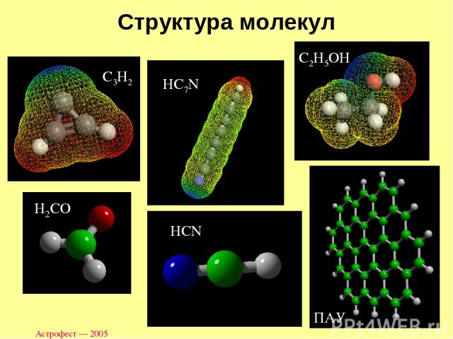 Астрофест — 2005 Структура молекул C3H2 HC7N H2CO HCN C2H5OH ПАУ Астрофест — 2005