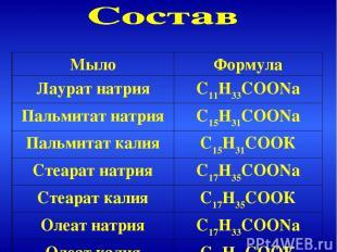 Мыло Формула Лаурат натрия С11Н33СООNa Пальмитат натрия С15Н31СООNa Пальмитат ка