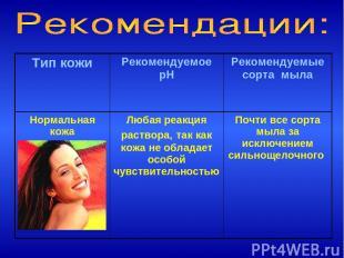 Тип кожи Рекомендуемое pH Рекомендуемые сорта мыла Нормальная кожа Любая реакция