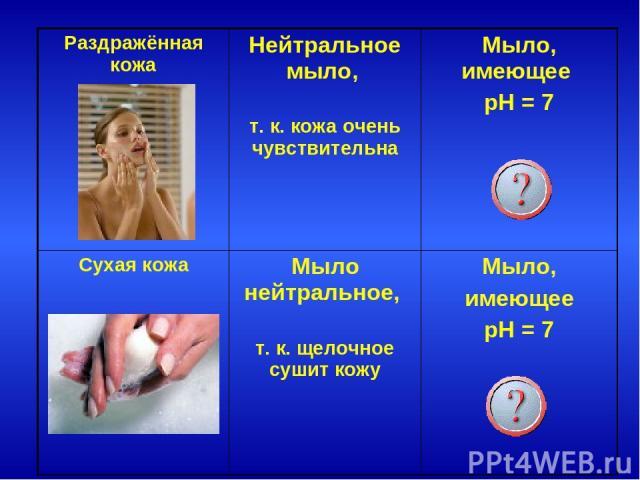 Раздражённая кожа Нейтральное мыло, т. к. кожа очень чувствительна Мыло, имеющее pH = 7 Сухая кожа Мыло нейтральное, т. к. щелочное сушит кожу Мыло, имеющее pH = 7