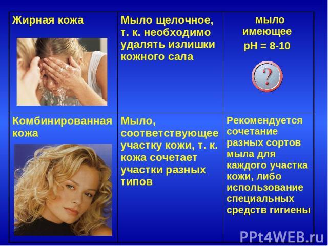 Жирная кожа Мыло щелочное, т. к. необходимо удалять излишки кожного сала мыло имеющее pH = 8-10 Комбинированная кожа Мыло, соответствующее участку кожи, т. к. кожа сочетает участки разных типов Рекомендуется сочетание разных сортов мыла для каждого …