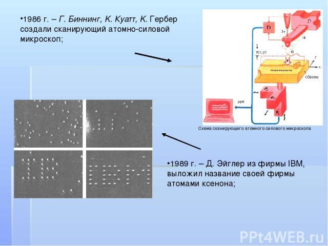 1986 г. – Г. Биннинг, K. Куатт, K. Гербер создали сканирующий атомно-силовой микроскоп; …