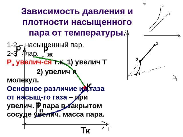 Зависимость давления и плотности насыщенного пара от температуры. 1-2 – насыщенный пар. 2-3 – пар. Рн увелич-ся т.к. 1) увелич Т 2) увелич n молекул. Основное различие ид.газа от насыщ-го газа – при увелич. Т пара в закрытом сосуде увелич. масса пара.