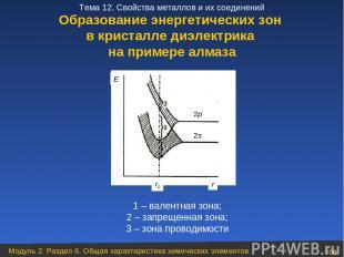 1 – валентная зона; 2 – запрещенная зона; 3 – зона проводимости Образование энер