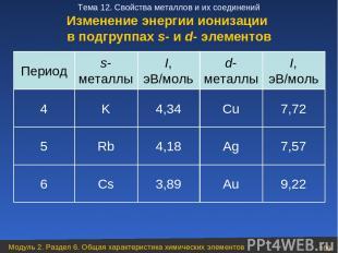 9,22 Au 3,89 Cs 6 7,57 Ag 4,18 Rb 5 7,72 Cu 4,34 K 4 I, эВ/моль d- металлы I, эВ