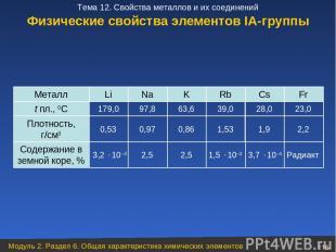 Физические свойства элементов ІА-группы Радиакт 3,7 10–4 1,5 10–2 2,5 2,5 3,2 10