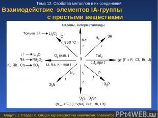 Взаимодействие элементов ІА-группы с простыми веществами Модуль 2. Раздел 6. Общ