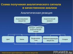 Аналитическая реакция Аналитический реагент Анализируемое вещество Продукт, дающ
