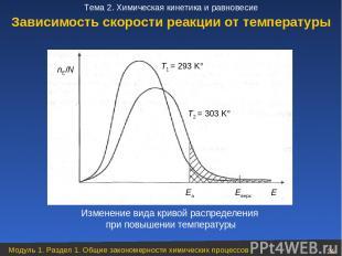 Изменение вида кривой распределения при повышении температуры Зависимость скорос