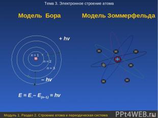 + hv – hv E = En – E(n–1) = hv Модель Бора Модель Зоммерфельда n = 3 n = 2 Модул
