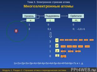 Уровень Орбитали n L mL S p d f 1 0 0 2 0,1 0; –1,0,+1 3 2 1 0 1s
