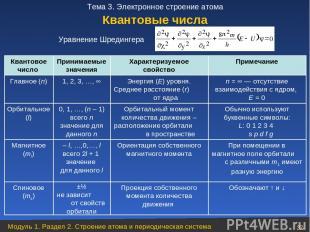 Квантовое число Принимаемые значения Характеризуемое свойство Примечание Главное
