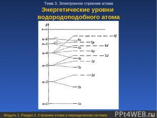 Энергетические уровни водородоподобного атома Модуль 1. Раздел 2. Строение атома