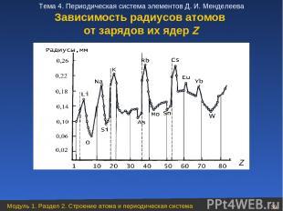 Зависимость радиусов атомов от зарядов их ядер Z Модуль 1. Раздел 2. Строение ат
