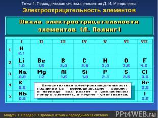 Электроотрицательность элементов Модуль 1. Раздел 2. Строение атома и периодичес