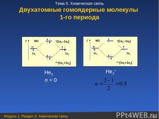 Не2 Не2+ n = 0 Двухатомные гомоядерные молекулы 1-го периода Модуль 1. Раздел 3.