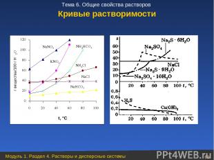 Кривые растворимости Модуль 1. Раздел 4. Растворы и дисперсные системы * Тема 6.