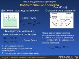 Температуры кипения и кристаллизации растворов 1 закон Рауля: – 2 закон Рауля. С
