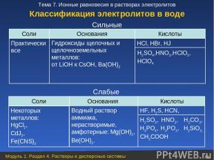 Соли Основания Кислоты Практически все HCl, HBr, HJ Слабые Cильные Классификация